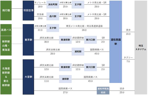 埼玉スタジアムまでのアクセス 2020年J1本拠地