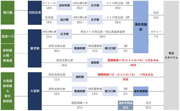 埼玉スタジアムまでのアクセス