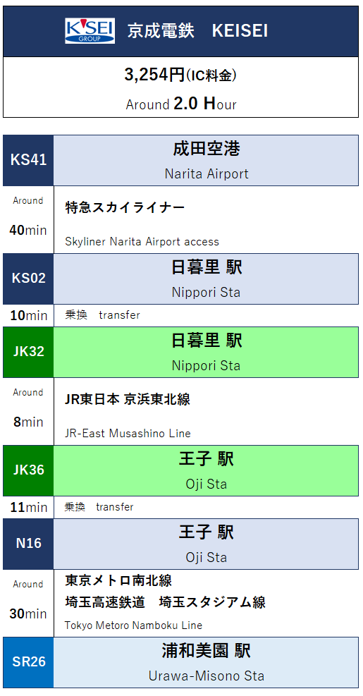 「成田空港」から「埼玉スタジアム2002」へのルート